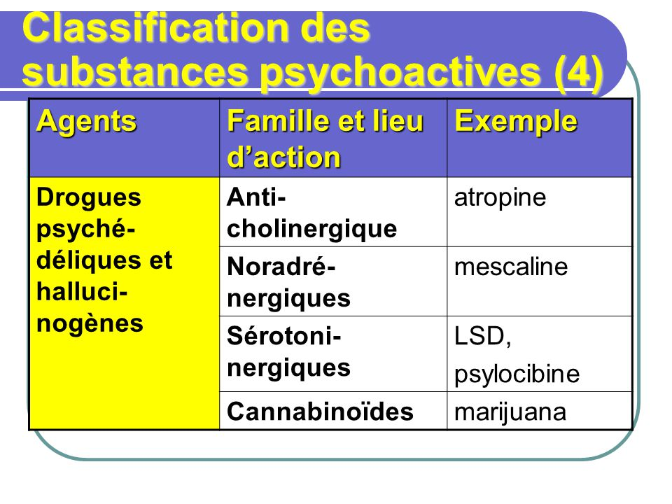 Classification des substances psychoactives (4)