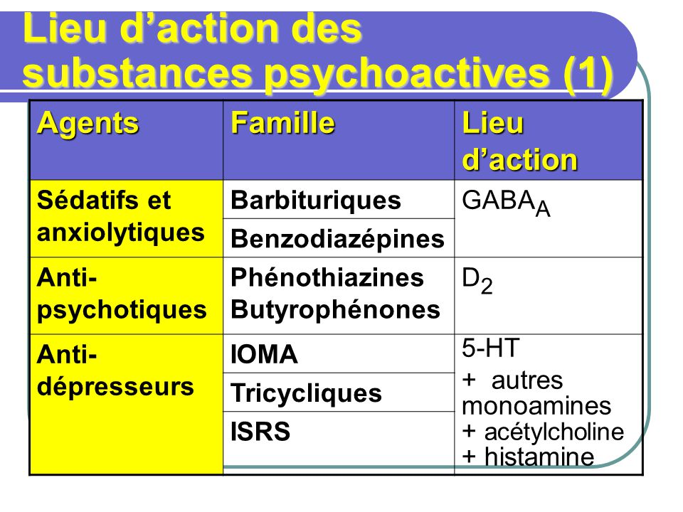 Lieu d'action des substances psychoactives (1)