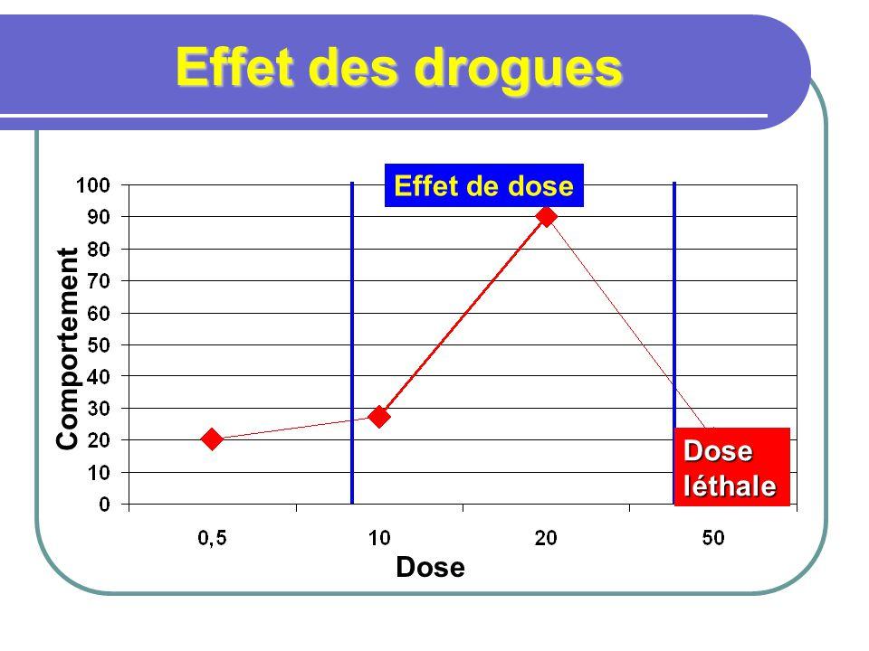 Effet des drogues Effet de dose Comportement Dose léthale Dose