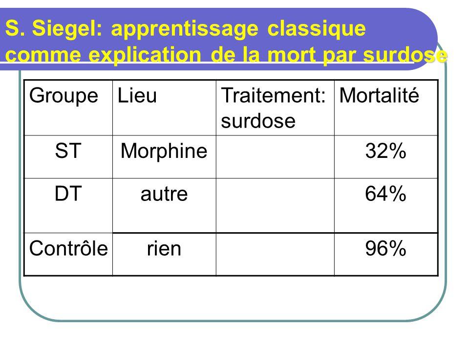 S. Siegel: apprentissage classique comme explication de la mort par surdose