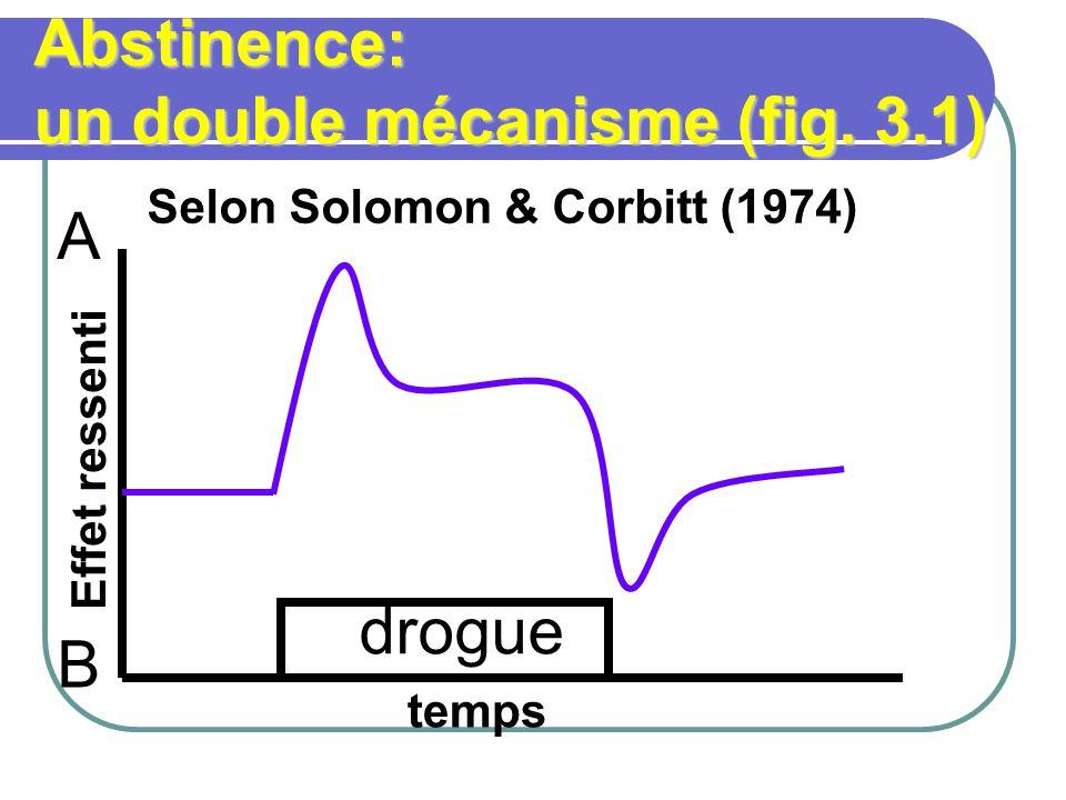 Abstinence: un double mécanisme (fig. 3.1)