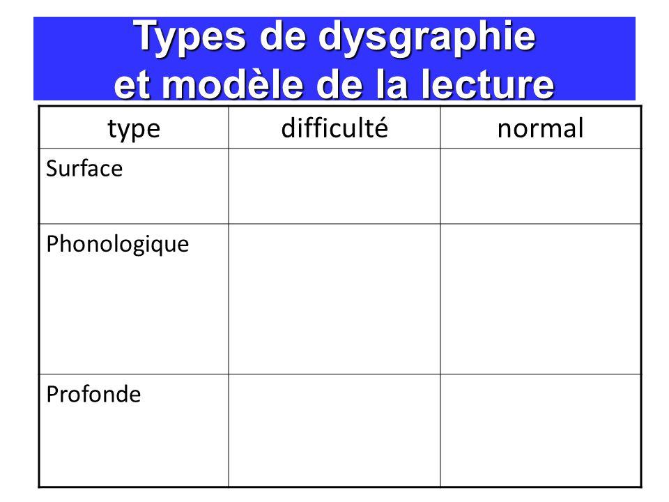 Types de dysgraphie et modèle de la lecture