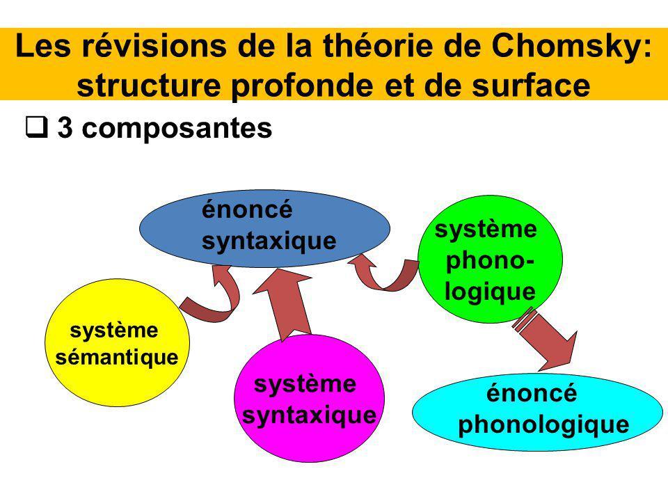 Les révisions de la théorie de Chomsky: structure profonde et de surface