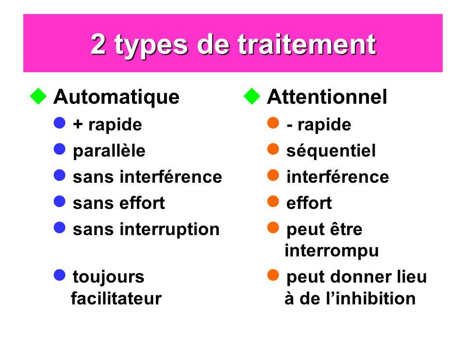 2 types de traitement Automatique Attentionnel + rapide parallèle