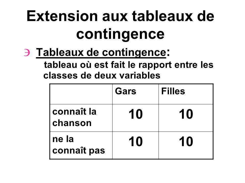 Extension aux tableaux de contingence