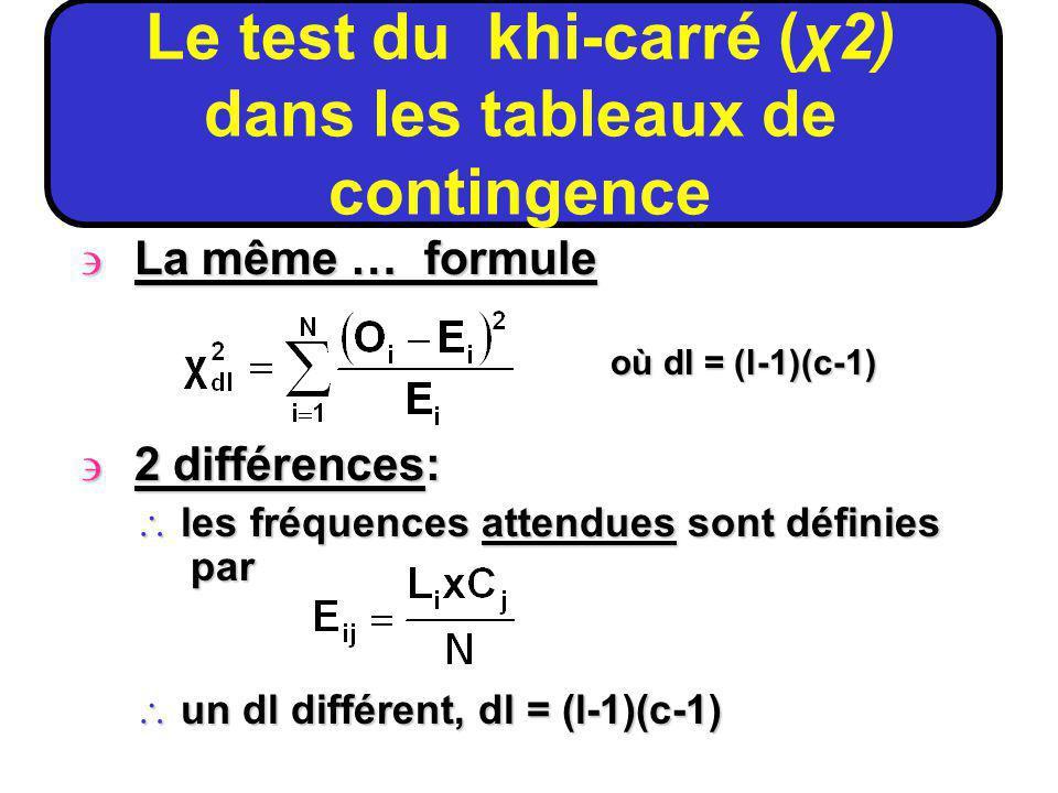 Le test du khi-carré (χ2) dans les tableaux de contingence