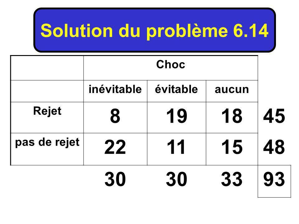 8 19 18 45 22 11 15 48 30 33 93 Solution du problème 6.14 Choc