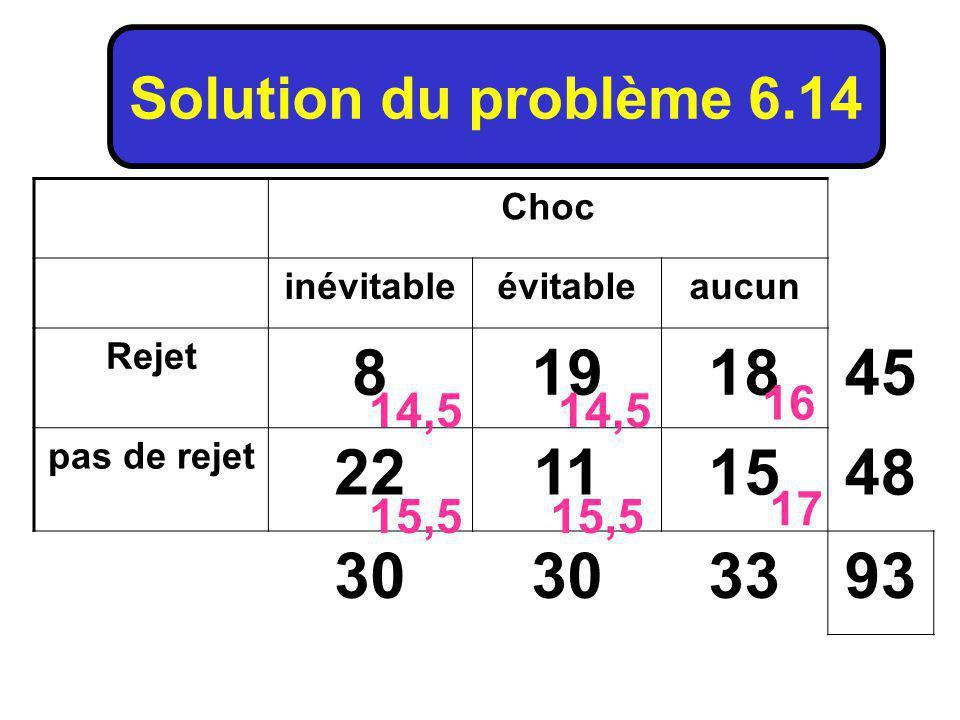 Solution du problème 6.14 Choc. inévitable. évitable. aucun. Rejet. 8. 19. 18. 45. pas de rejet.