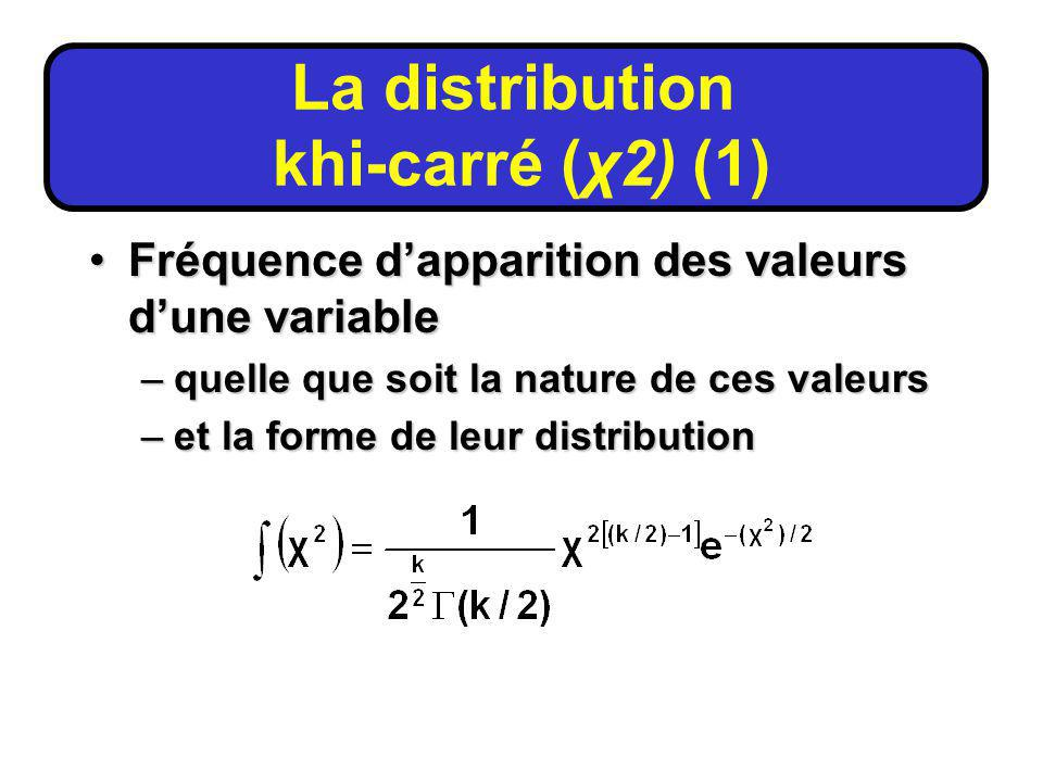 La distribution khi-carré (χ2) (1)