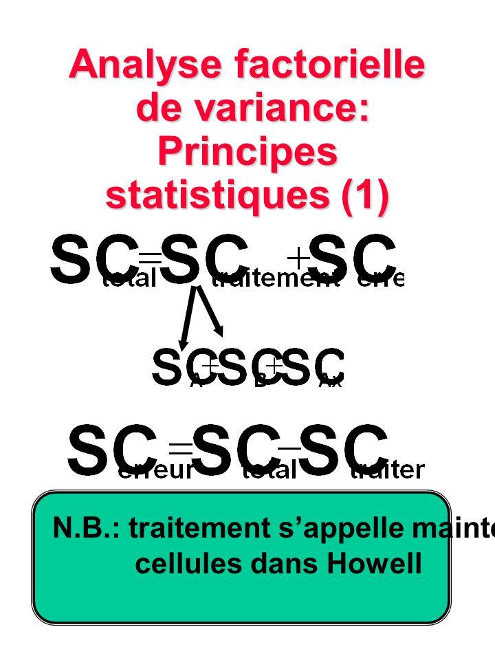 Analyse factorielle de variance: Principes statistiques (1)