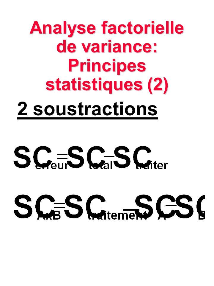 Analyse factorielle de variance: Principes statistiques (2)