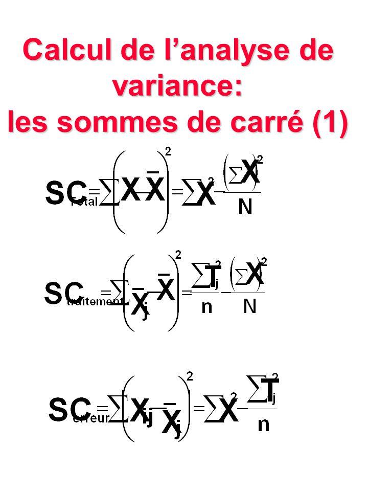 Calcul de l'analyse de variance: les sommes de carré (1)