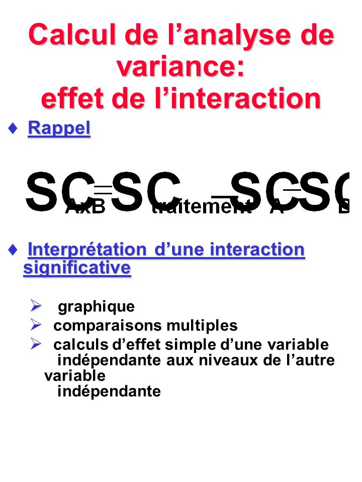 Calcul de l'analyse de variance: effet de l'interaction
