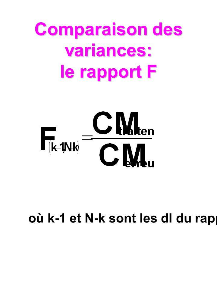 Comparaison des variances: le rapport F