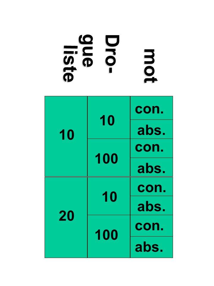 liste Dro- gue mot con. 10 abs. 100 20