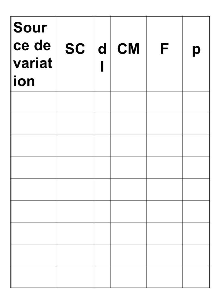 Source de variation SC dl CM F p