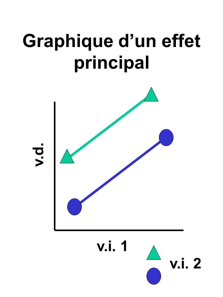 Graphique d'un effet principal