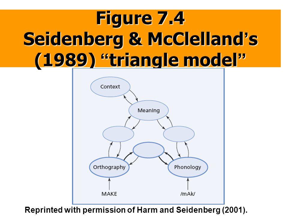 Figure 7.4 Seidenberg & McClelland's (1989) triangle model
