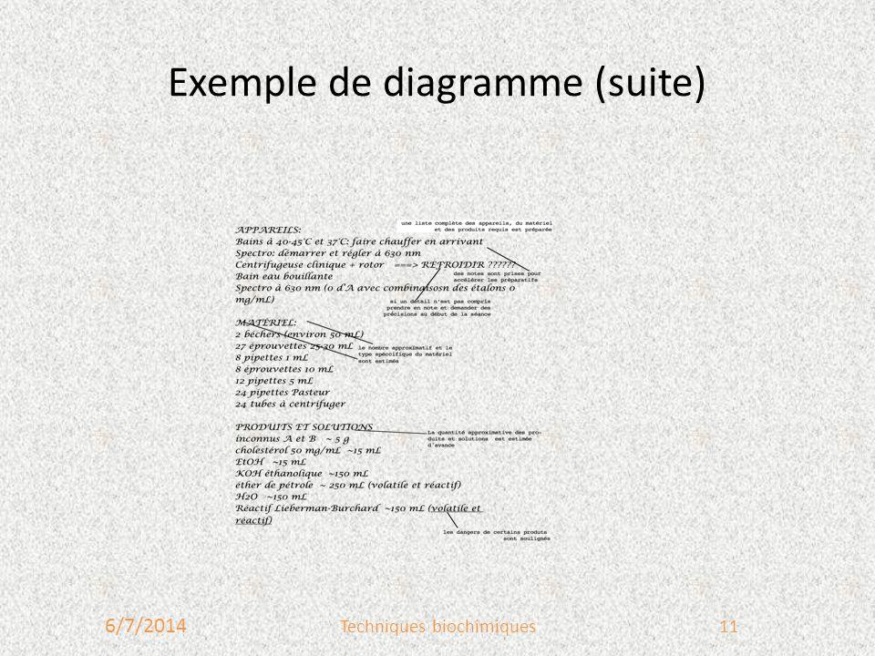Exemple de diagramme (suite)