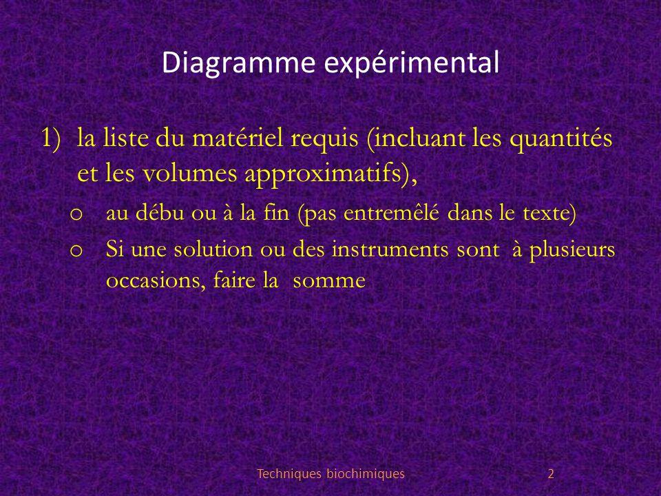Diagramme expérimental