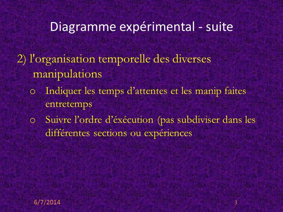 Diagramme expérimental - suite