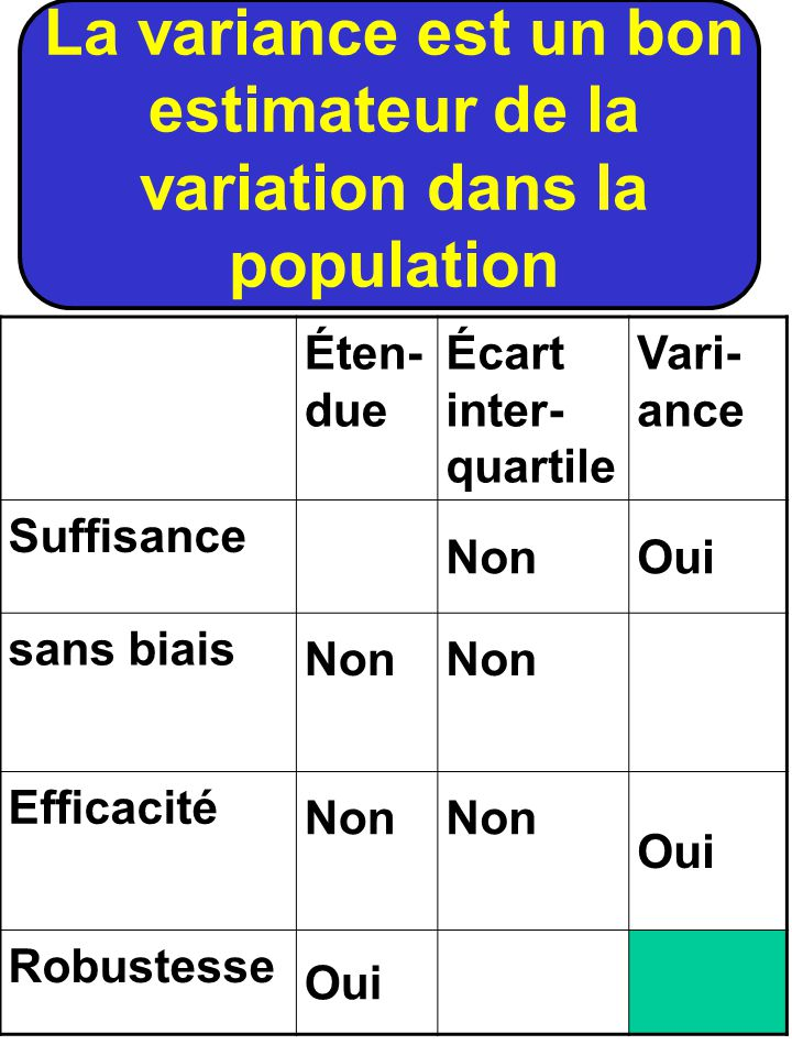 La variance est un bon estimateur de la variation dans la population