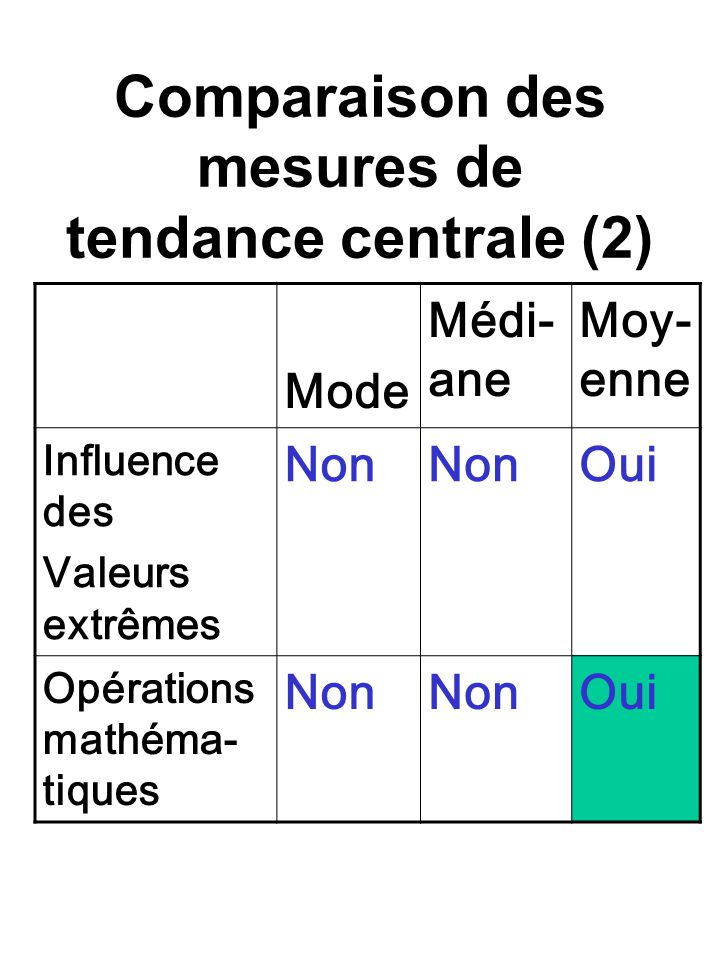 Comparaison des mesures de tendance centrale (2)