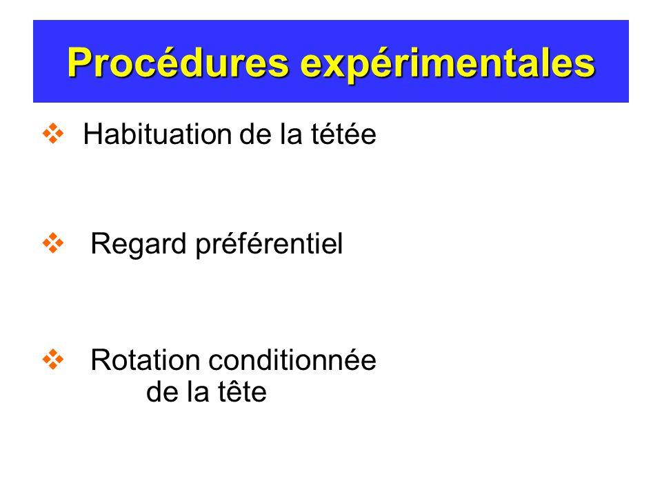 Procédures expérimentales