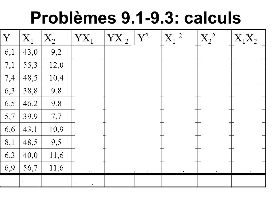 Problèmes 9.1-9.3: calculs Y X1 X2 YX1 YX 2 Y2 X1 2 X22 X1X2 6,1 43,0