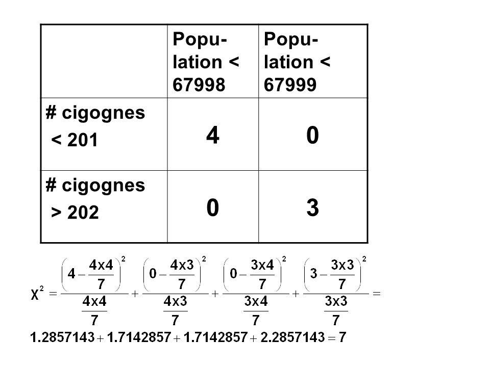 4 3 Popu-lation < 67998 Popu-lation < 67999 # cigognes < 201