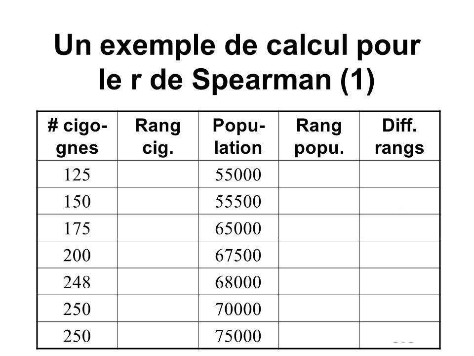 Un exemple de calcul pour le r de Spearman (1)