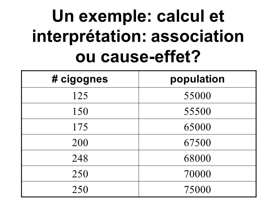 Un exemple: calcul et interprétation: association ou cause-effet