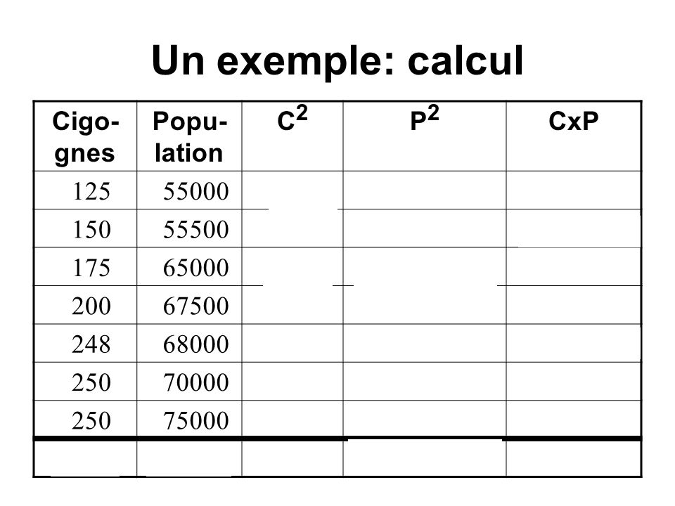 Un exemple: calcul Cigo-gnes Popu-lation C2 P2 CxP 125 55000 15625