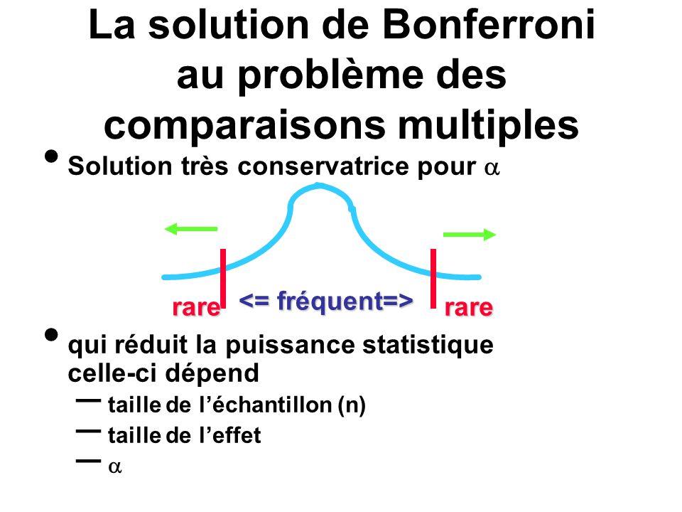 La solution de Bonferroni au problème des comparaisons multiples