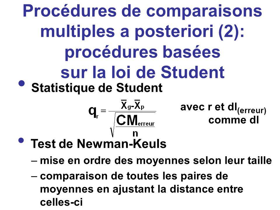 Procédures de comparaisons multiples a posteriori (2): procédures basées sur la loi de Student