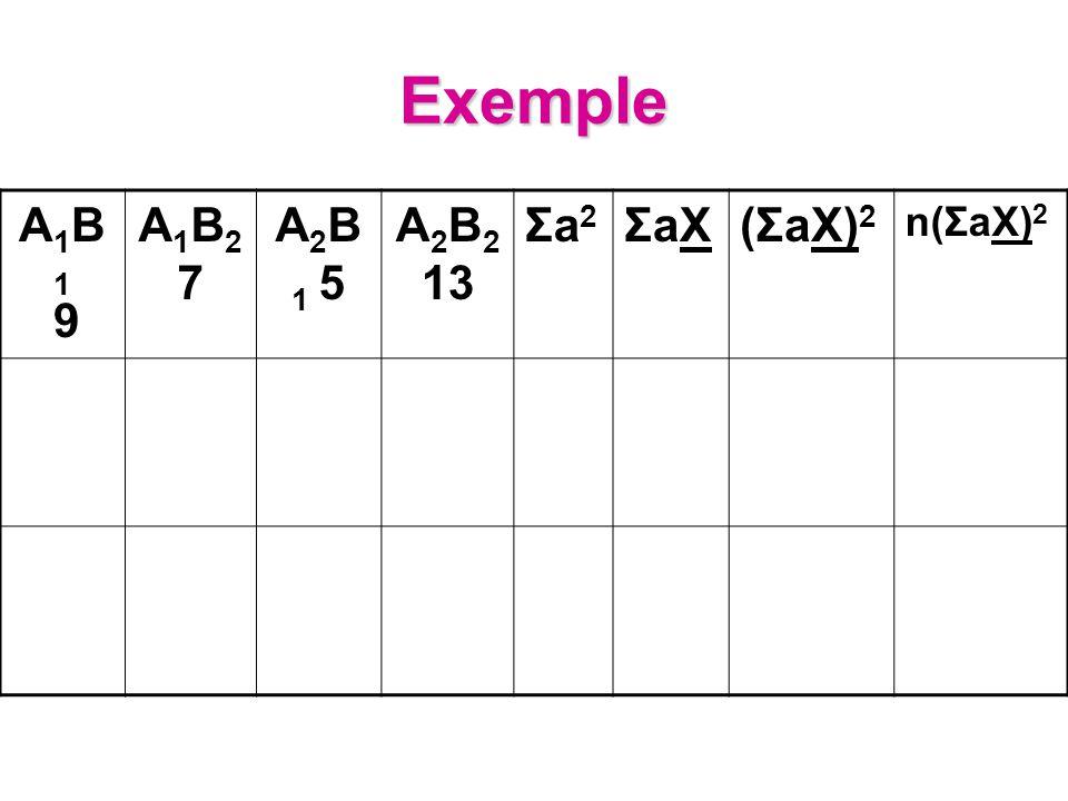 Exemple A1B1 9 A1B2 7 A2B1 5 A2B2 13 Σa2 ΣaX (ΣaX)2 n(ΣaX)2
