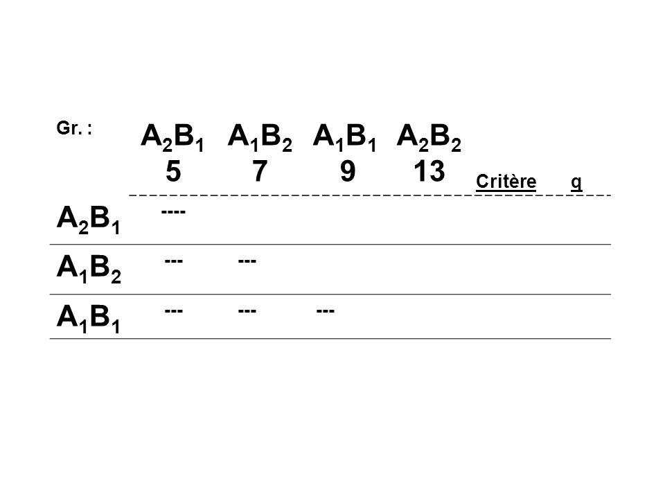 Gr. : A2B1 5 A1B2 7 A1B1 9 A2B2 13 Critère q A2B1 ---- A1B2 --- A1B1