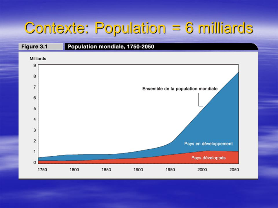 Contexte: Population = 6 milliards