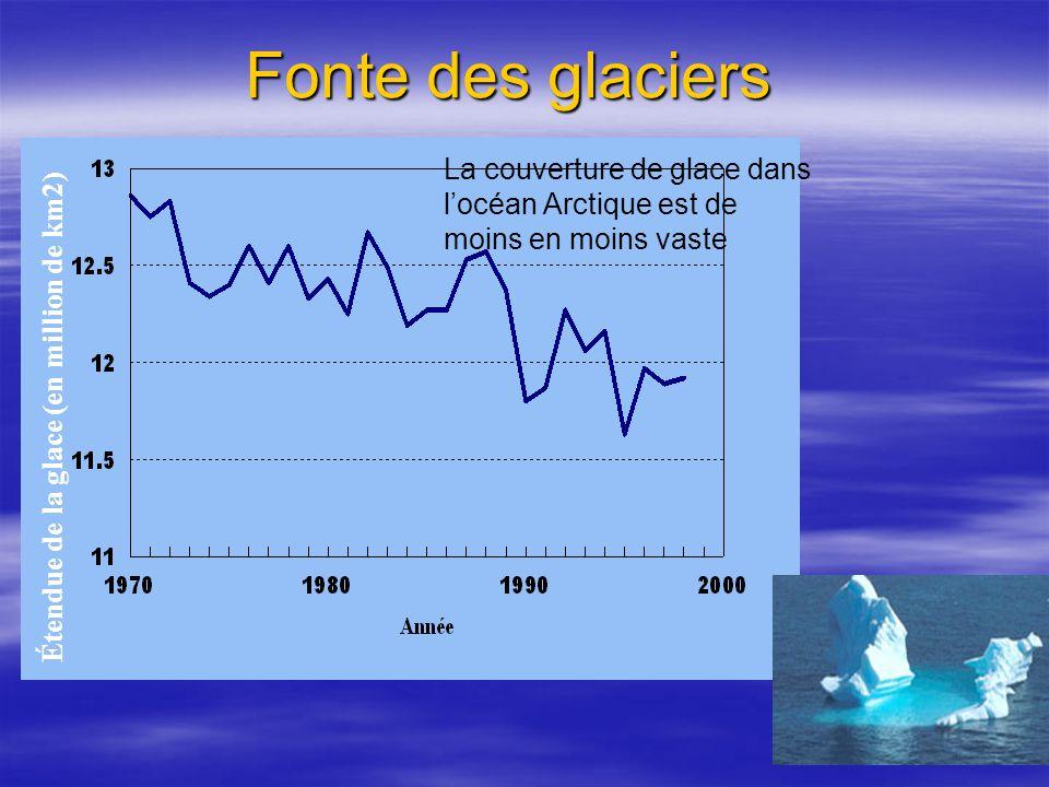 Fonte des glaciers La couverture de glace dans l'océan Arctique est de moins en moins vaste. Étendue de la glace (en million de km2)