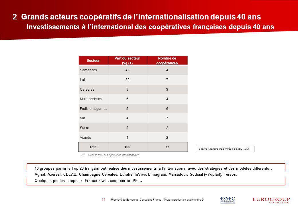 2 Grands acteurs coopératifs de l'internationalisation depuis 40 ans