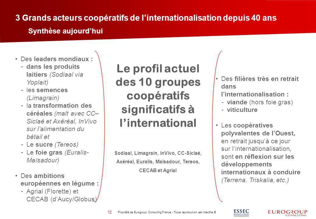 3 Grands acteurs coopératifs de l'internationalisation depuis 40 ans