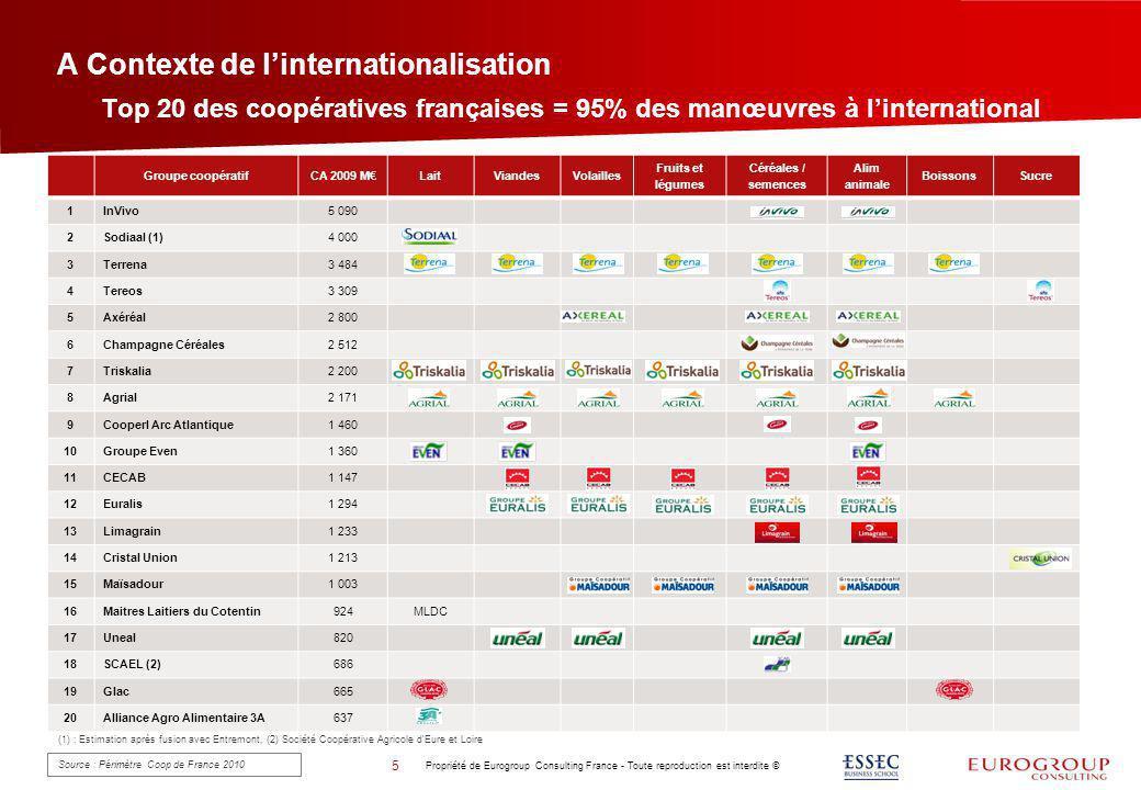 A Contexte de l'internationalisation