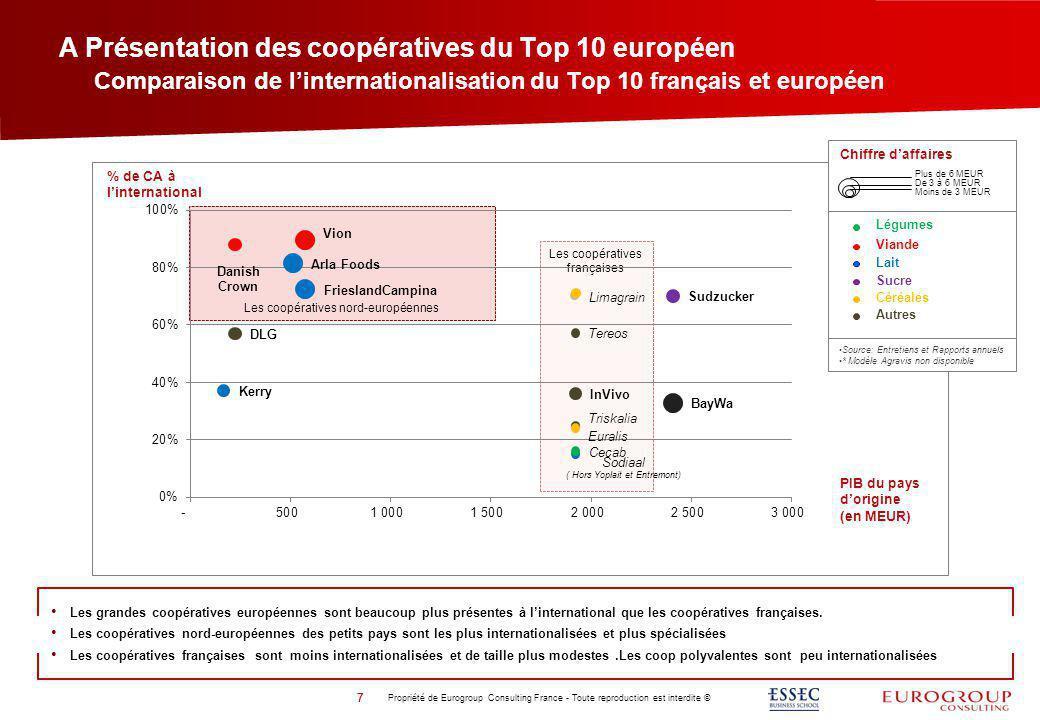 A Présentation des coopératives du Top 10 européen