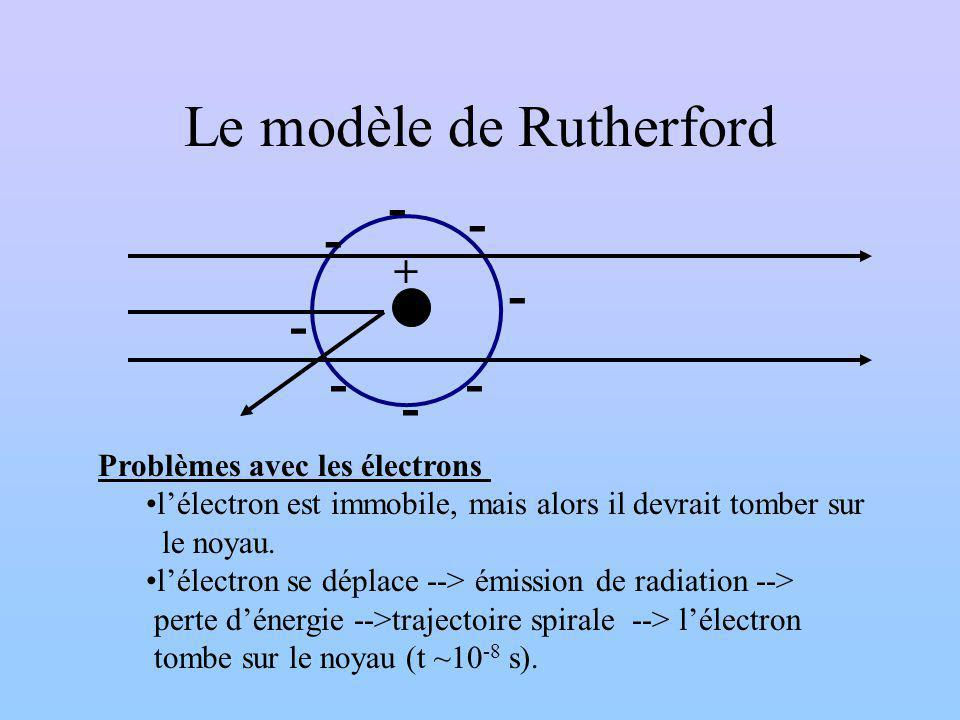 Le modèle de Rutherford
