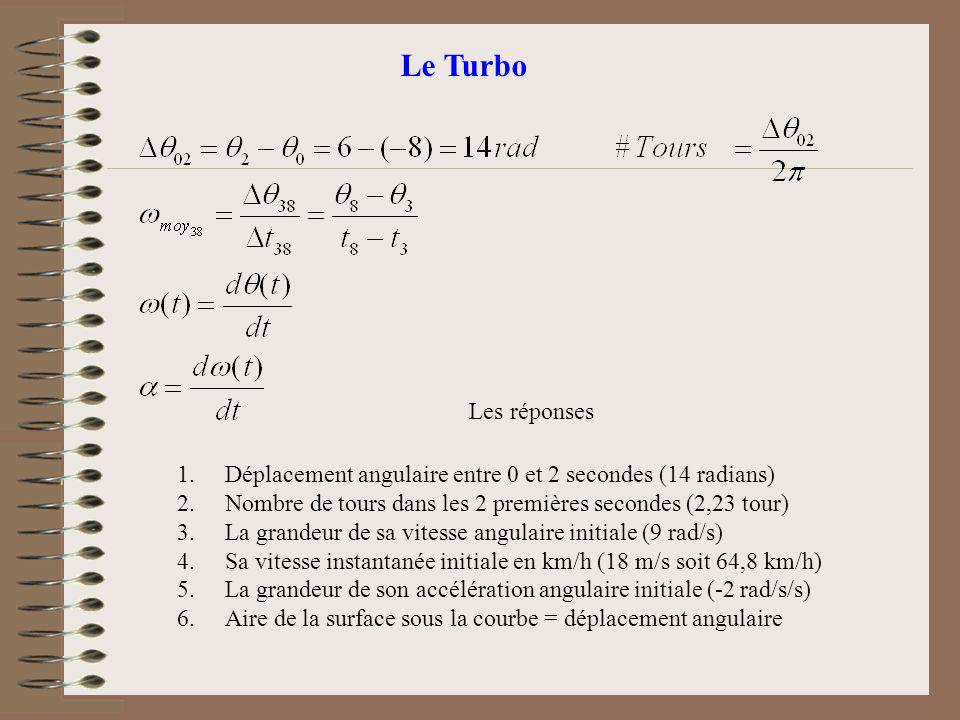 Le Turbo Les réponses. Déplacement angulaire entre 0 et 2 secondes (14 radians) Nombre de tours dans les 2 premières secondes (2,23 tour)