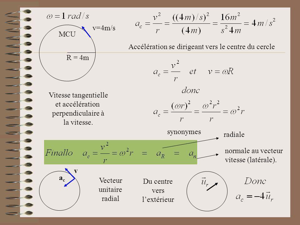 R = 4m v=4m/s. MCU. Accélération se dirigeant vers le centre du cercle. Vitesse tangentielle. et accélération.