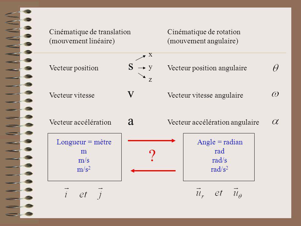 s v a Cinématique de translation (mouvement linéaire)