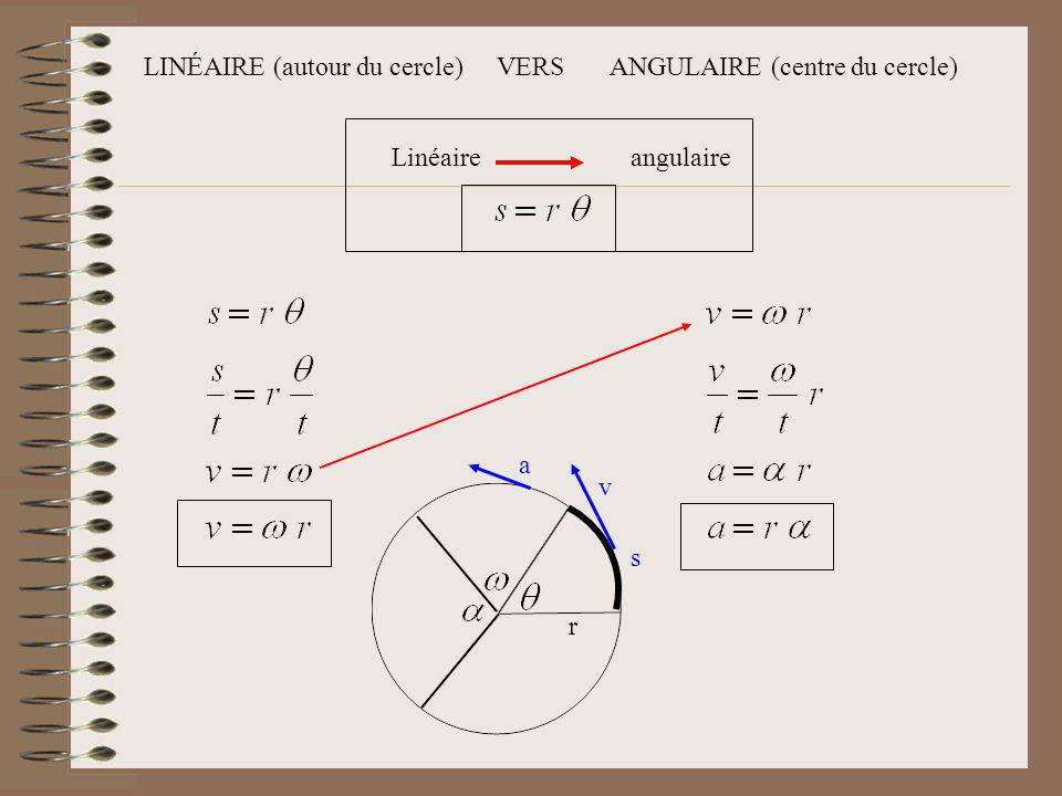 LINÉAIRE (autour du cercle) VERS ANGULAIRE (centre du cercle)