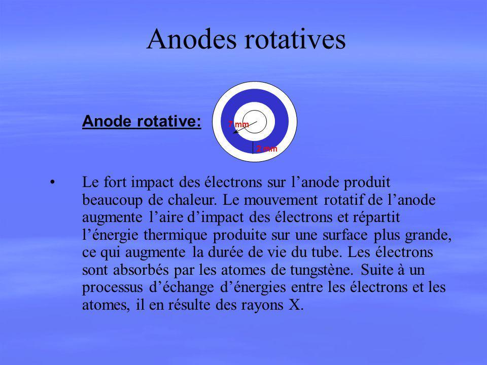 Anodes rotatives Anode rotative: