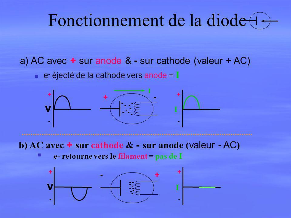Fonctionnement de la diode